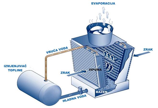 Tretman rashladnih voda
